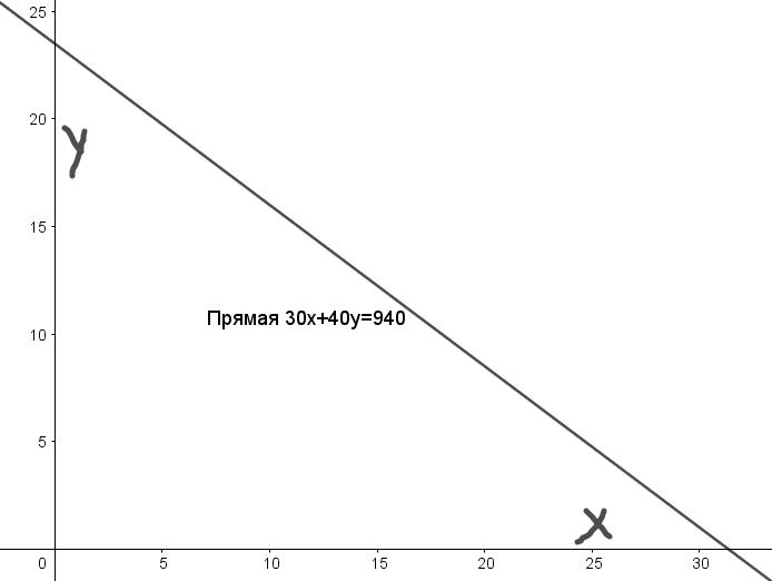 Кредиты в Пскове на 2018 год - рассчитать на калькуляторе